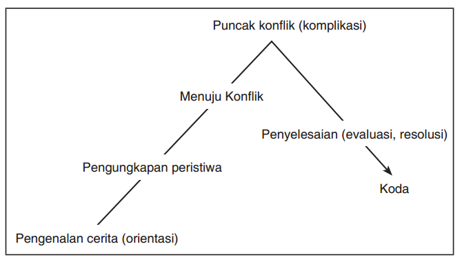 Rpp Bahasa Indonesia Kelas Xii Teks Novel Zuhri Indonesia