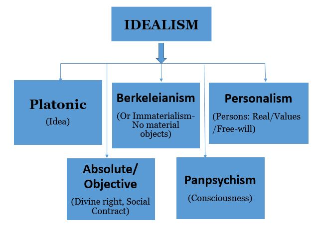 idealism and education