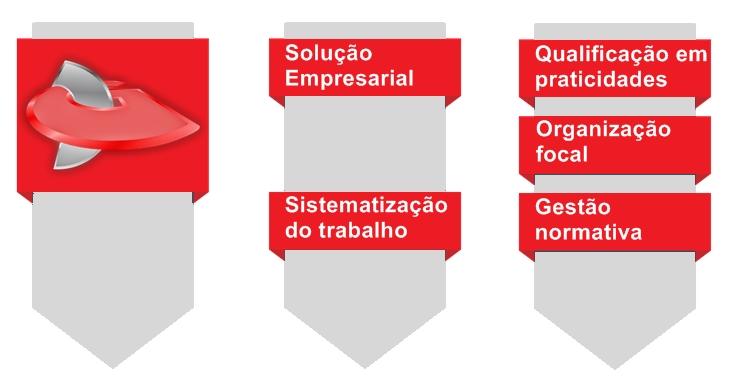 Gil Design Consultoria
