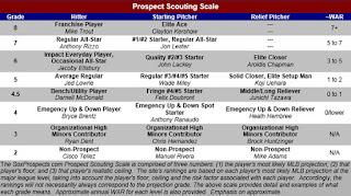 Image result for counting Explained: The 20-80 Scouting Scale