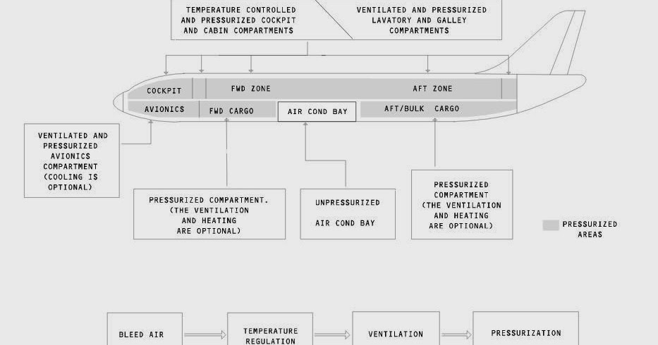 Aero-ways: Air Conditioning System of Airbus A318/ A319