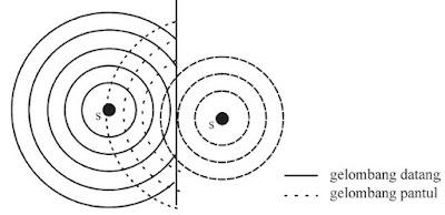 Pemantulan sferik oleh pemantul bidang datar