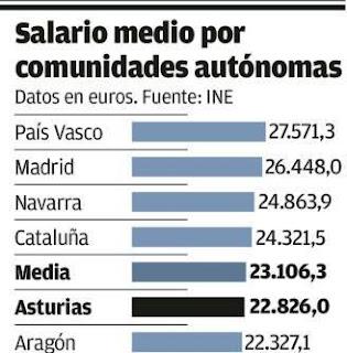 http://www.lne.es/economia/2017/06/29/principado-quinta-region-sueldo-alto/2127904.html