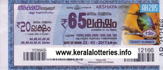 Official Kerala Lottery Result of Akshaya (AK-291)