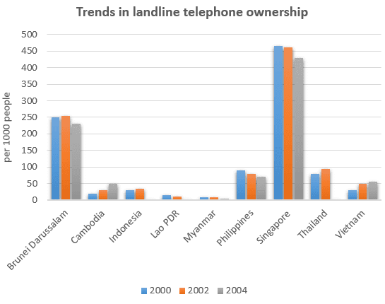 the diagram below shows the number of landline telephones per 1000 Rational and Irrational Numbers Venn Diagram the graph shows the number of telephones owned per thousand of the population in different countries over a five year period overall, the number of phone
