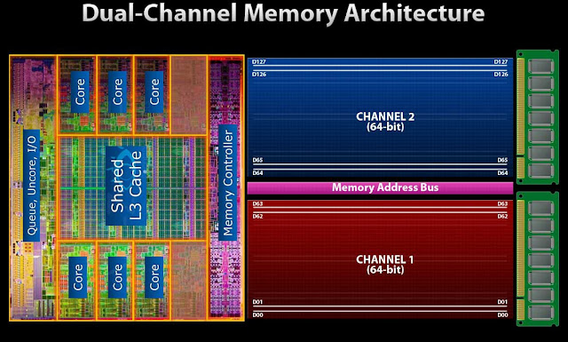 Dual Channel Arquitectura