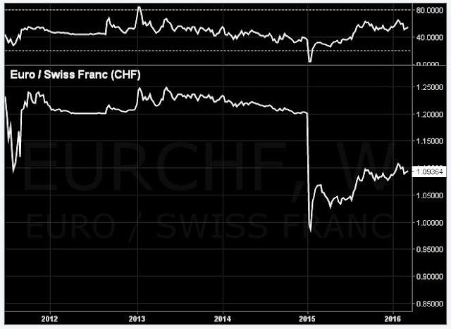đồ thị tiền tệ tỷ giá đồng Euro / Swiss Franc (CHF)