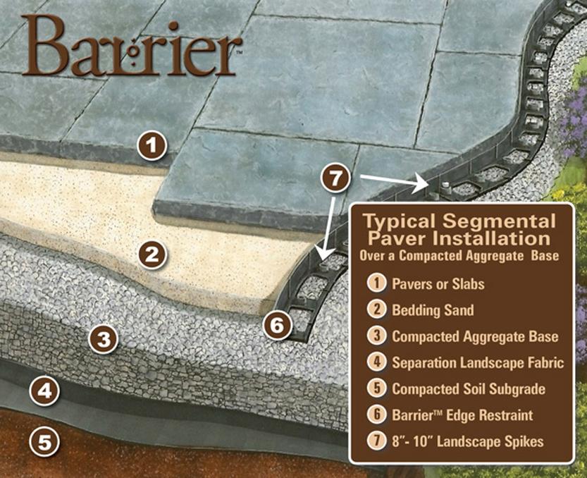 Barrier Zipper Galleries Barrier Paver Edging