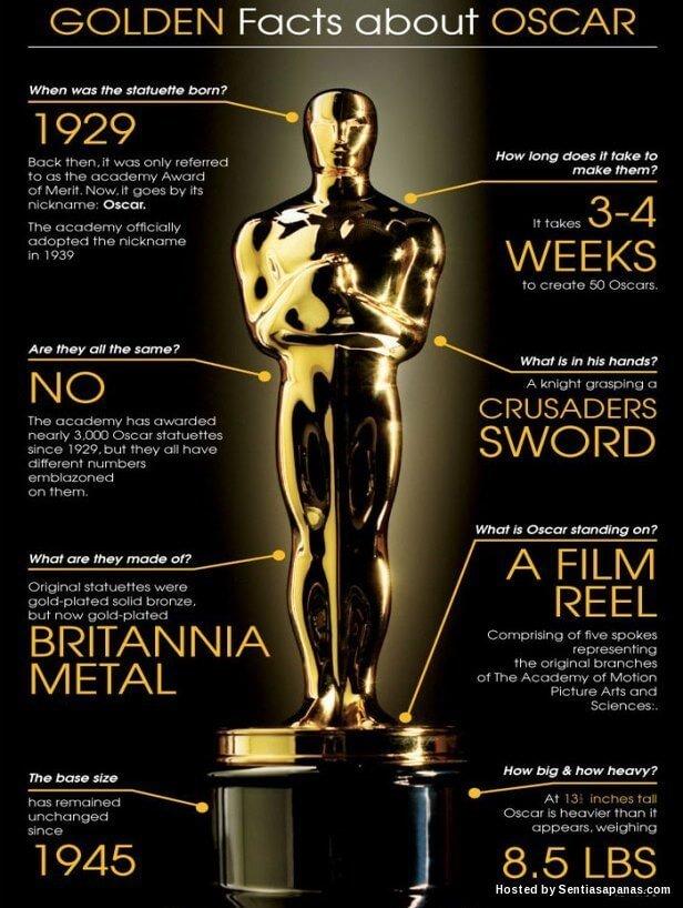 Sejarah+Infografik+Oscar