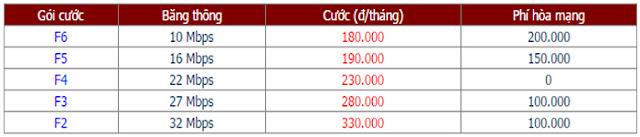 Lắp Đặt Internet FPT Phường Phú Thuận, Quận 7 1