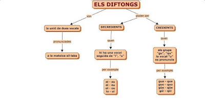 http://www.edu365.cat/primaria/muds/catala/diftong/index.htm