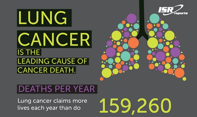 Image: Lung Cancer: The Leading Cause of Cancer Death