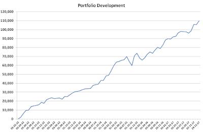 Portfolio development 2017