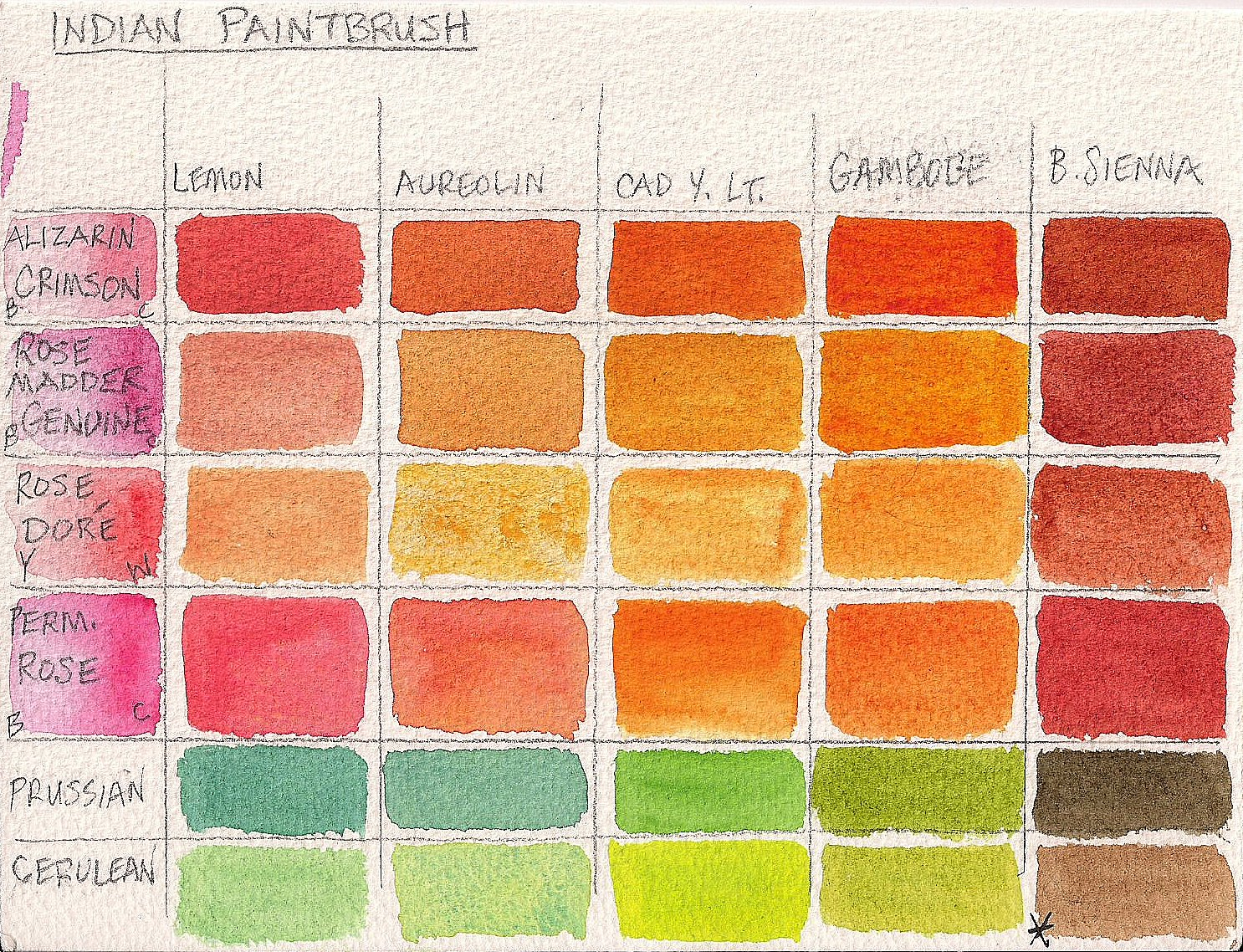 She Must Make Art 5 Steps For Making Your Own Watercolor