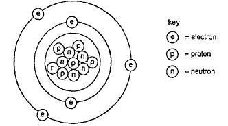 O Level Chemistry : Atomic Structure  IGCSE paper 1