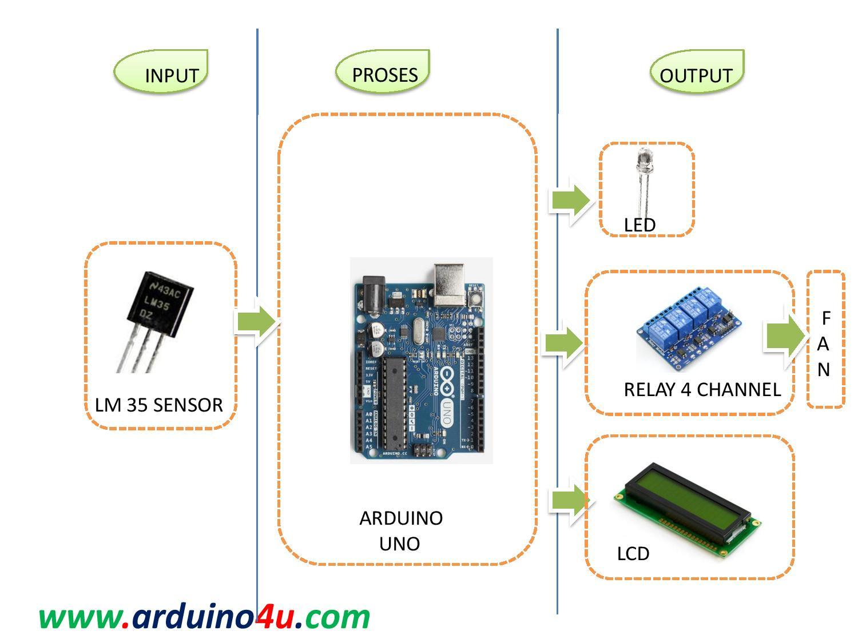 Projek Elektronik Sensor Suhu Lm35 An Error Occurred