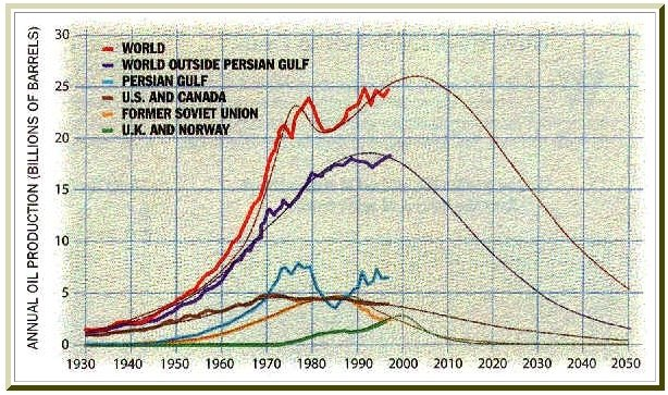 Peak Oil by Campbell and Laherrere 1998