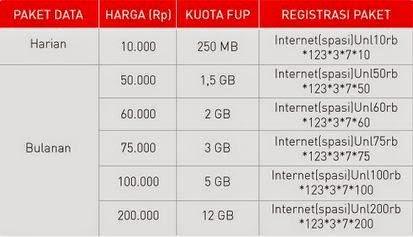 Cara Daftar Dan Informasi Lengkap Paket Internet Smartfren Terbaru