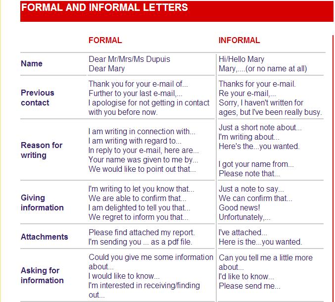 Formal Or Informal Letter