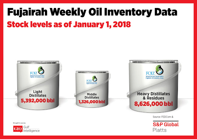 Chart Attribute: Fujairah Weekly Oil Inventory Data (as of January 01, 2018) / Source: The Gulf Intelligence