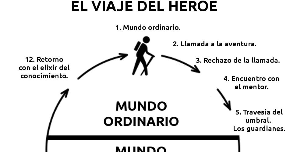EL CAMINO DEL HEROE JOSEPH CAMPBELL PDF