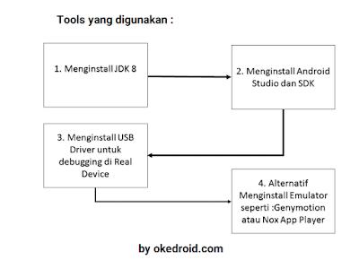 Tools yang digunakan membuat Aplikasi Android Studio