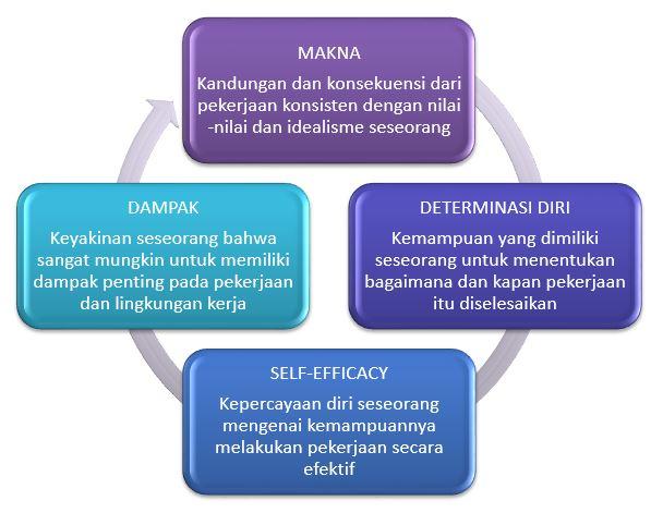 Pengertian Delegasi dan Pemberdayaan - Keuntungan dan Pedoman