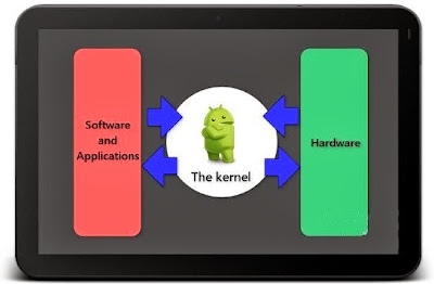 android, kernel android, firmware