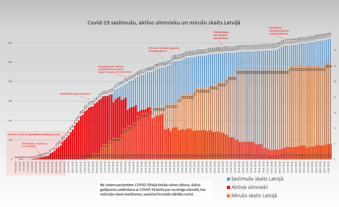 Grafiks ar Covid-19 saslimušo un mirušo skaitu valstī 02.08.2020.
