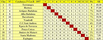 Clasificación campeonato de Catalunya por equipos 2ª categoría B 1957/58