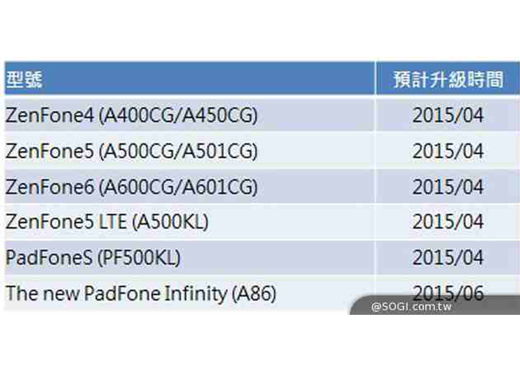 Asus ZenFone Line Will Get Android 5.0 Lollipop Update in 2015, Including PadFone S and PadFone Infinity