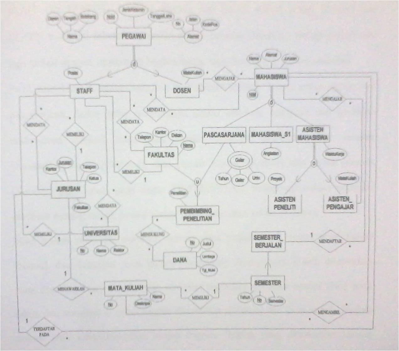 Enhanced Entity Relationship Diagram Eerd
