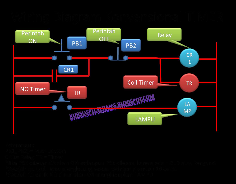 Belajar Wiring Diagram Plc : Rangkaian wiring timer dan fungsinya privat plc
