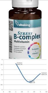 opinii forumuri stress b complex vitamine pentru reducerea stresului si oboselii