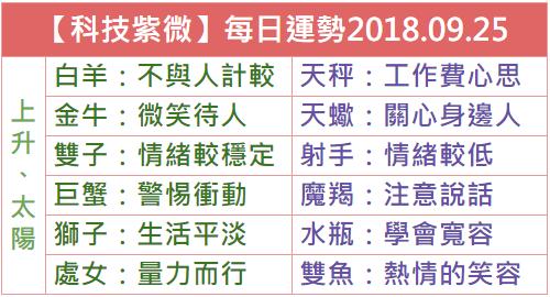 【科技紫微】每日運勢2018.09.25