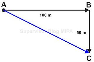 contoh soal jarak dan perpindahan beserta pembahasan