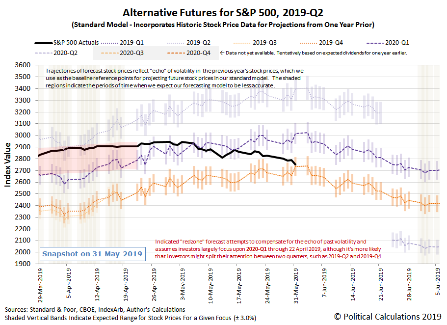Alternative Futures - S&P 500 - 2019Q2 - Standard Model - Snapshot on 31 May 2019