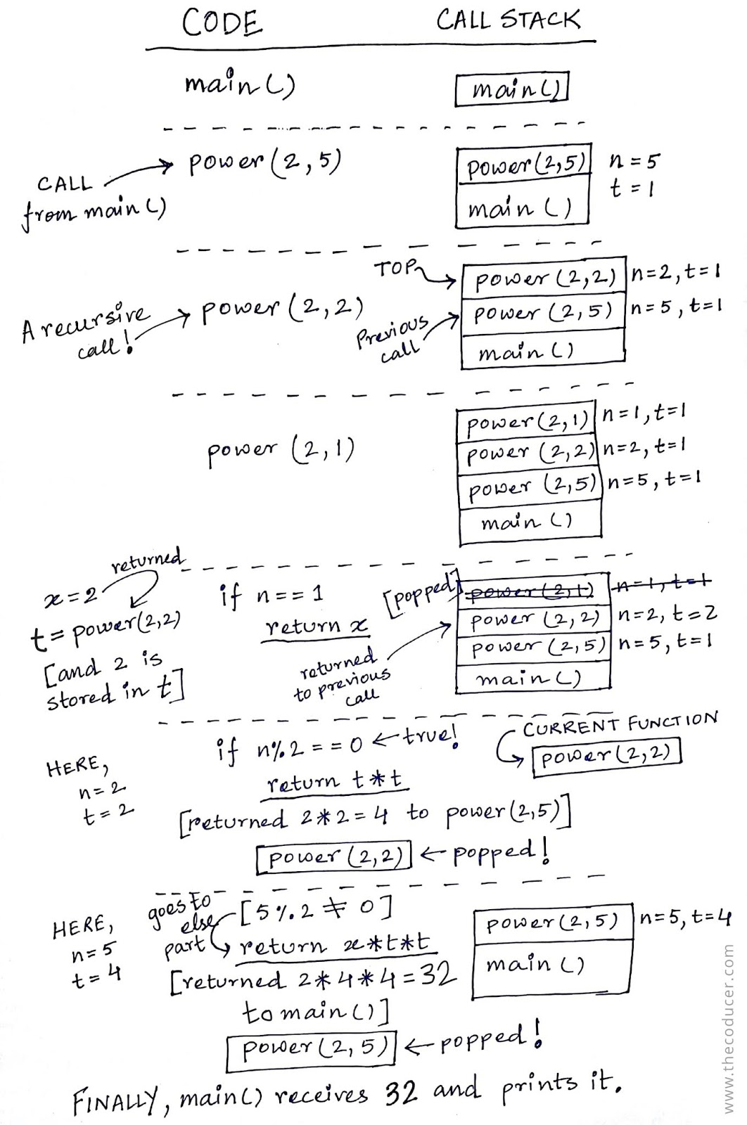 illustration of working of recursion