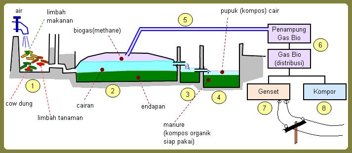 Catatan Mustika Paper Energi Biomassa