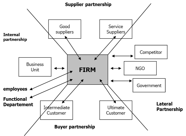 Model Relationship Strategy
