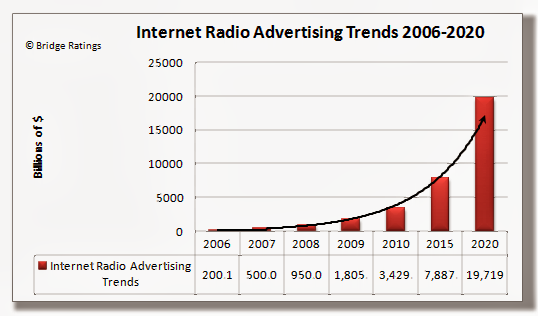internet radio cpm advertising