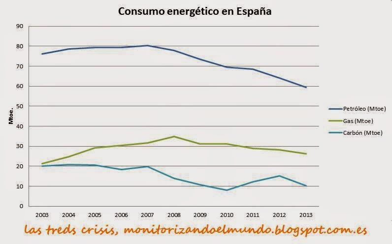 Consumo petróleo, gas y carbón, España