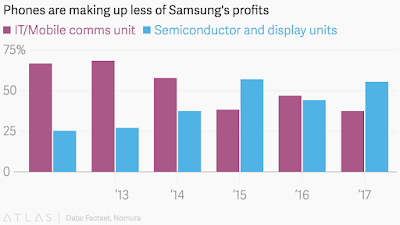 """mobile phones as a percentage  of Samsung's total product portfolio"""