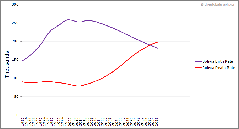 Bolivia  Birth and Death Rate