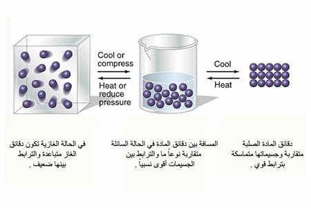 المادة تعريفها وحالاتها موسوعة العلوم