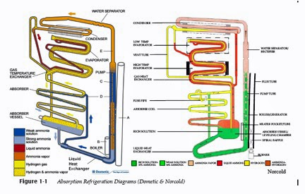 rv refrigeration diagram the rv doctor: rv absorption refrigeration basics digital thermostat rv wiring diagram