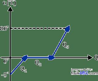 contoh soal Grafik Q-T hubungan kalor dengan perubahan suhu zat