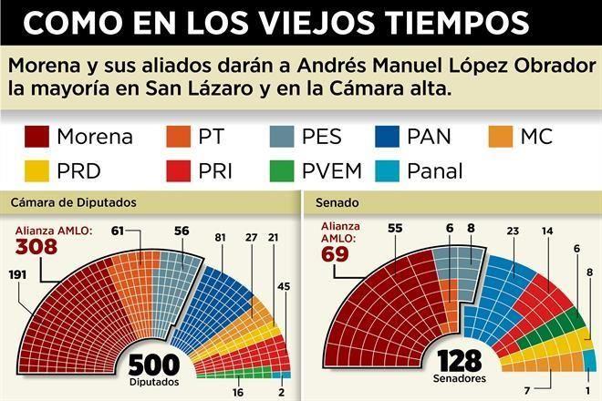 """MORENA SERA """"NUEVA APLANADORA"""" del CONGRESO y el SENADO...la alianza AMLO tendra 308 y 69 escaños respectivamente. 7256469"""