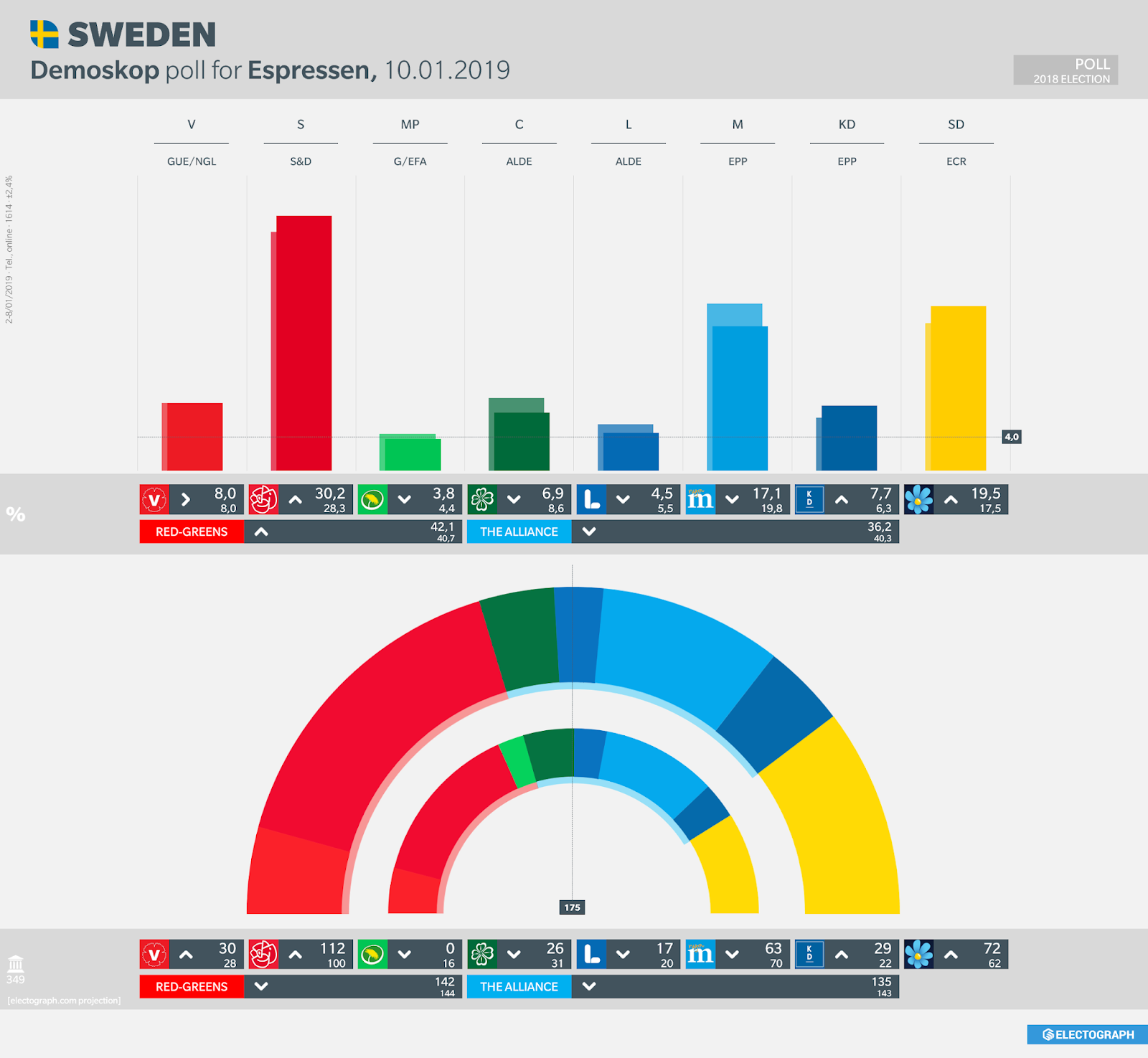 SWEDEN: Demoskop poll chart for Expressen, 10 January 2019