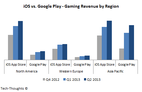 iOS vs. Google Play: Gaming Revenue by Region